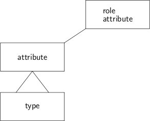 Semantic meta model